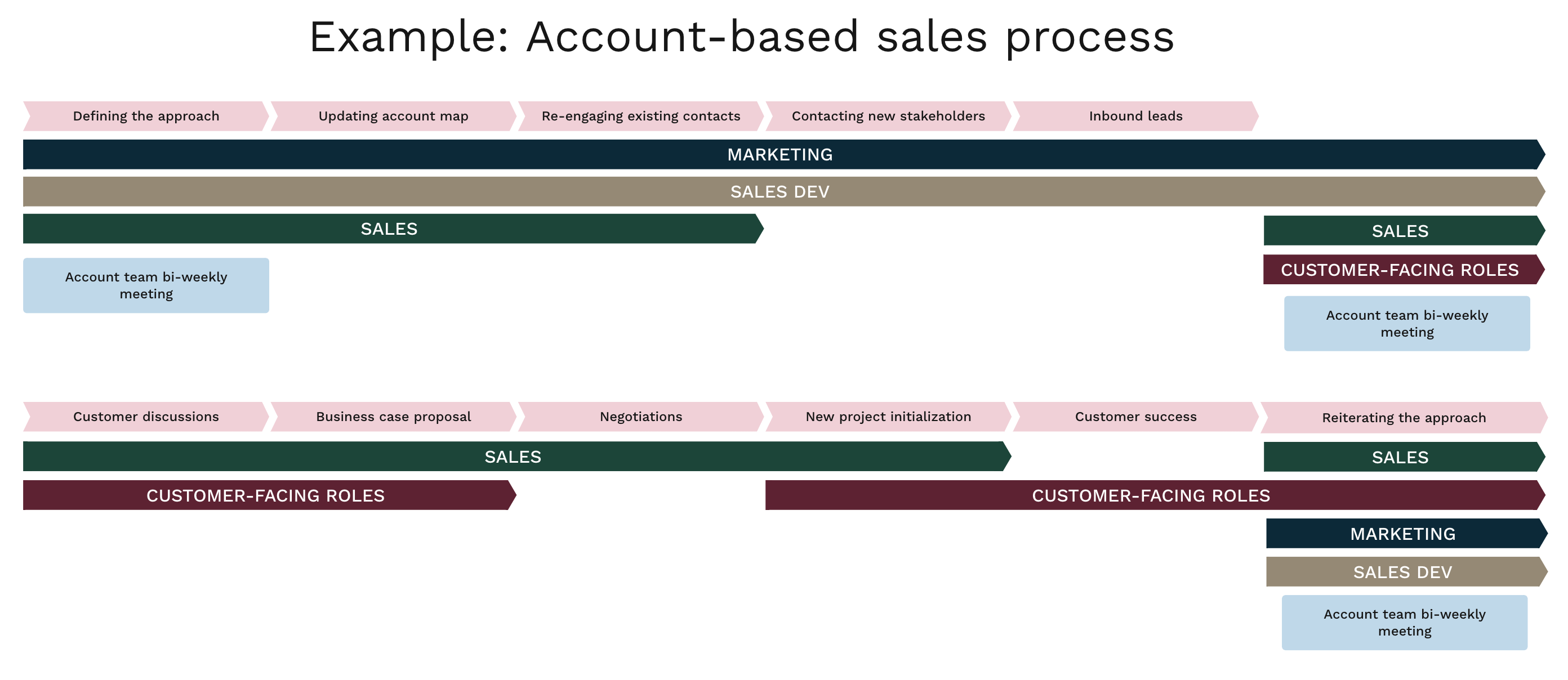 blog-account-based-sales