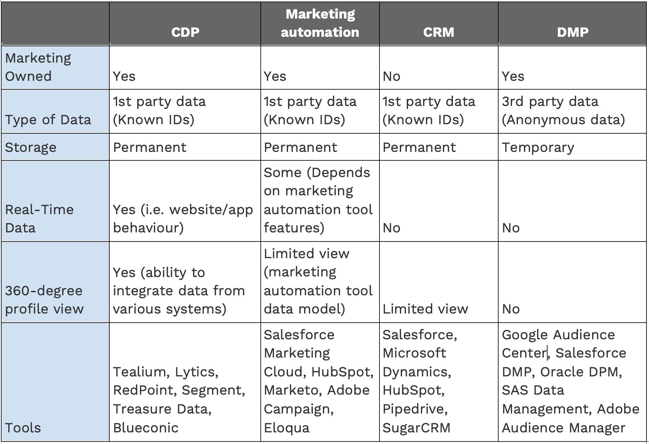 CDP-tools-v2
