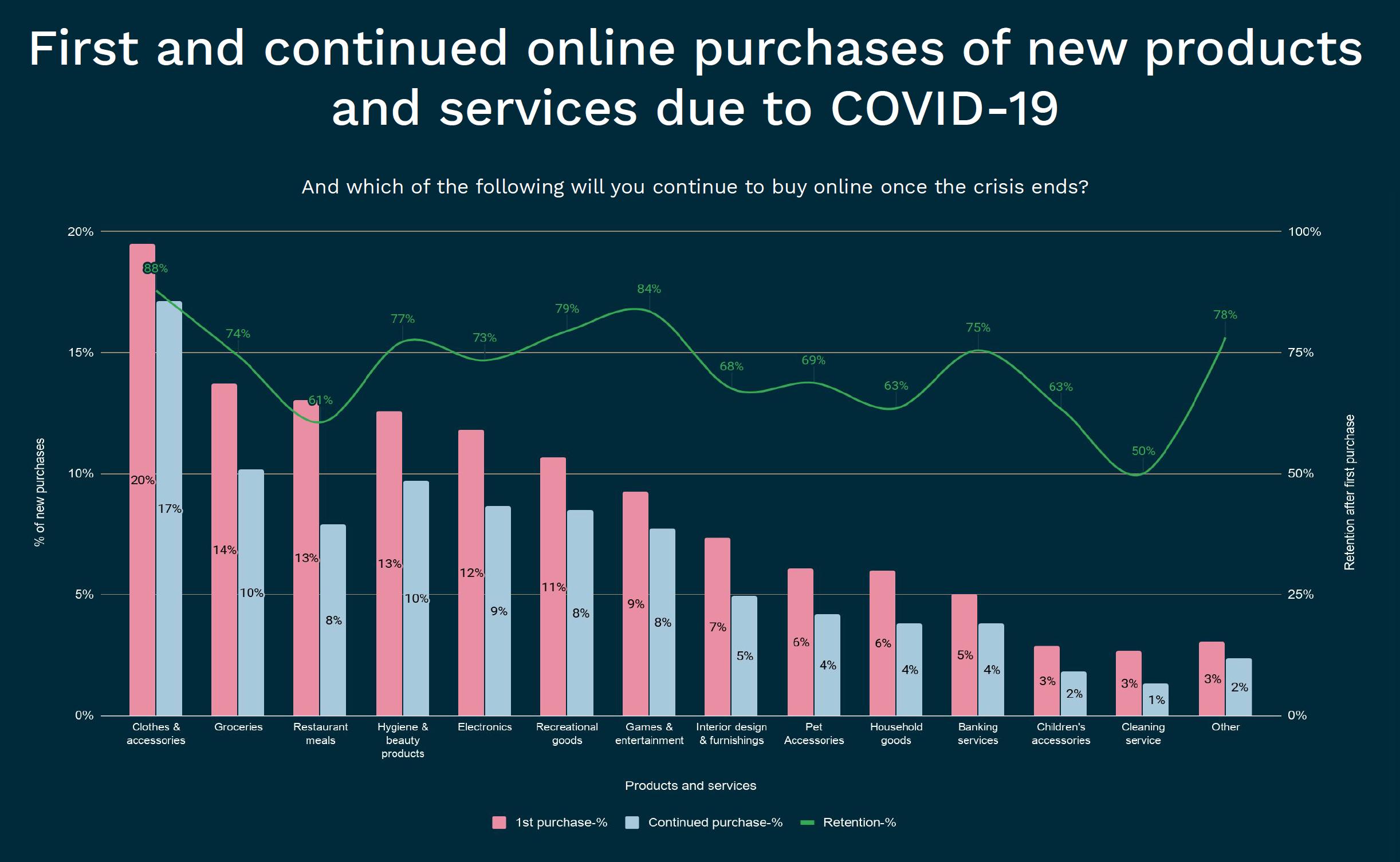 blog-covid19-consumer-purchase-behaviour