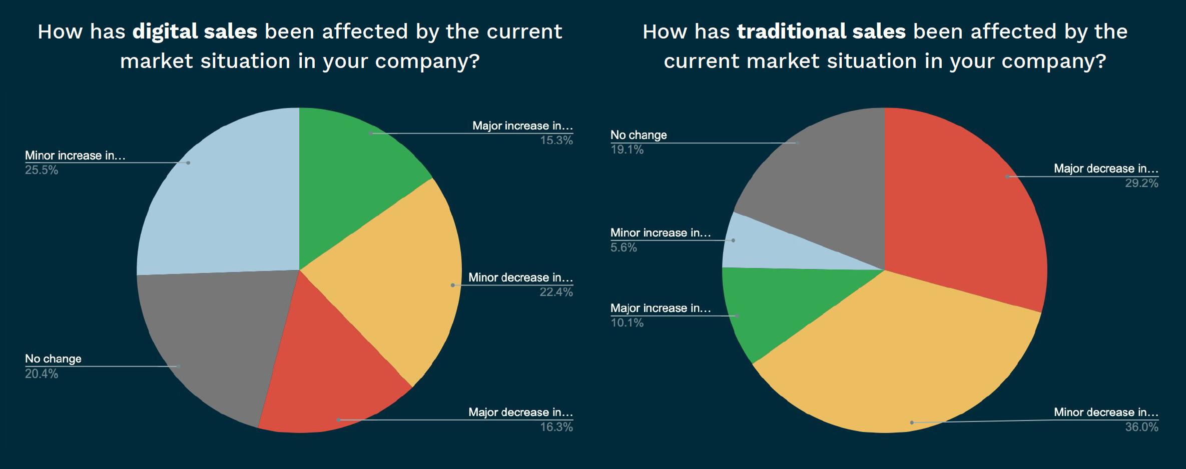 blog-covid19-sales-effects-chart