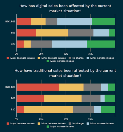 blog-digital-sales-effects-b2b-b2c-chart