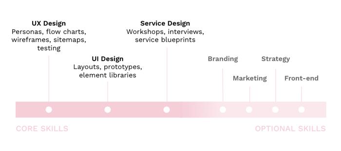 blog-growth-designer