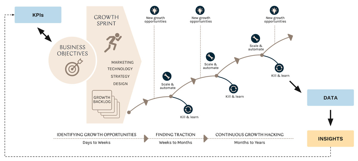 growth-hacking-process