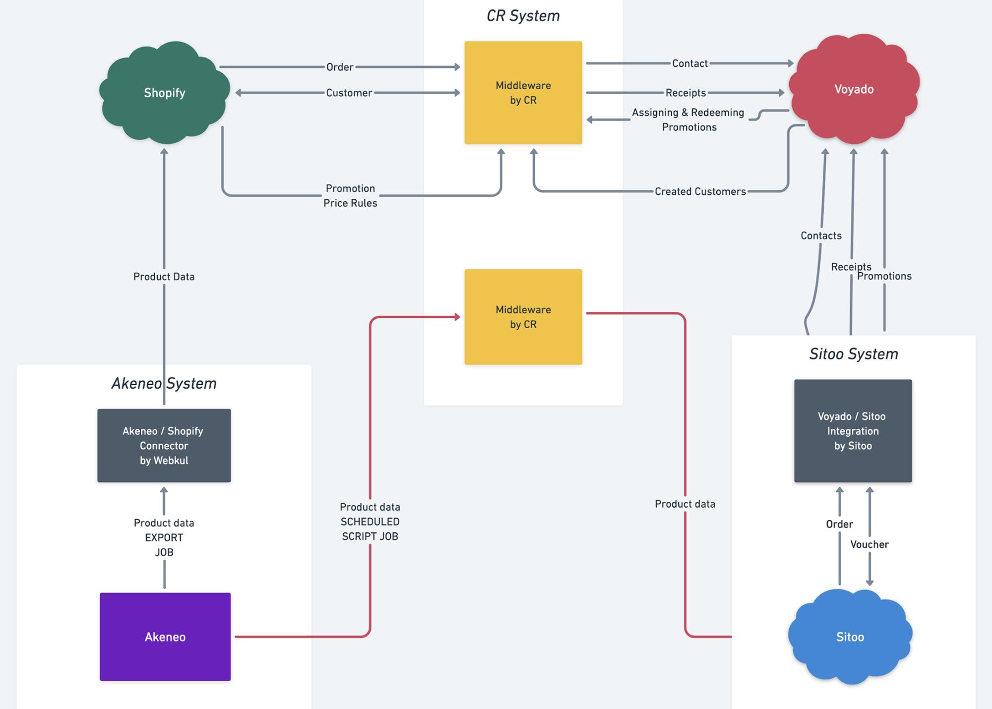 blog-Moomin-characters-data-ecosystem