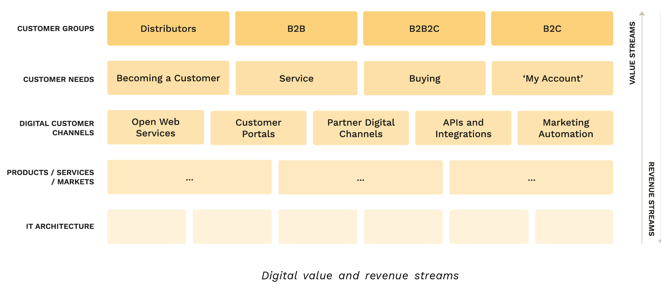 Optimising-Digital-Revenue-Streams