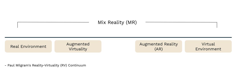 RV Continuum