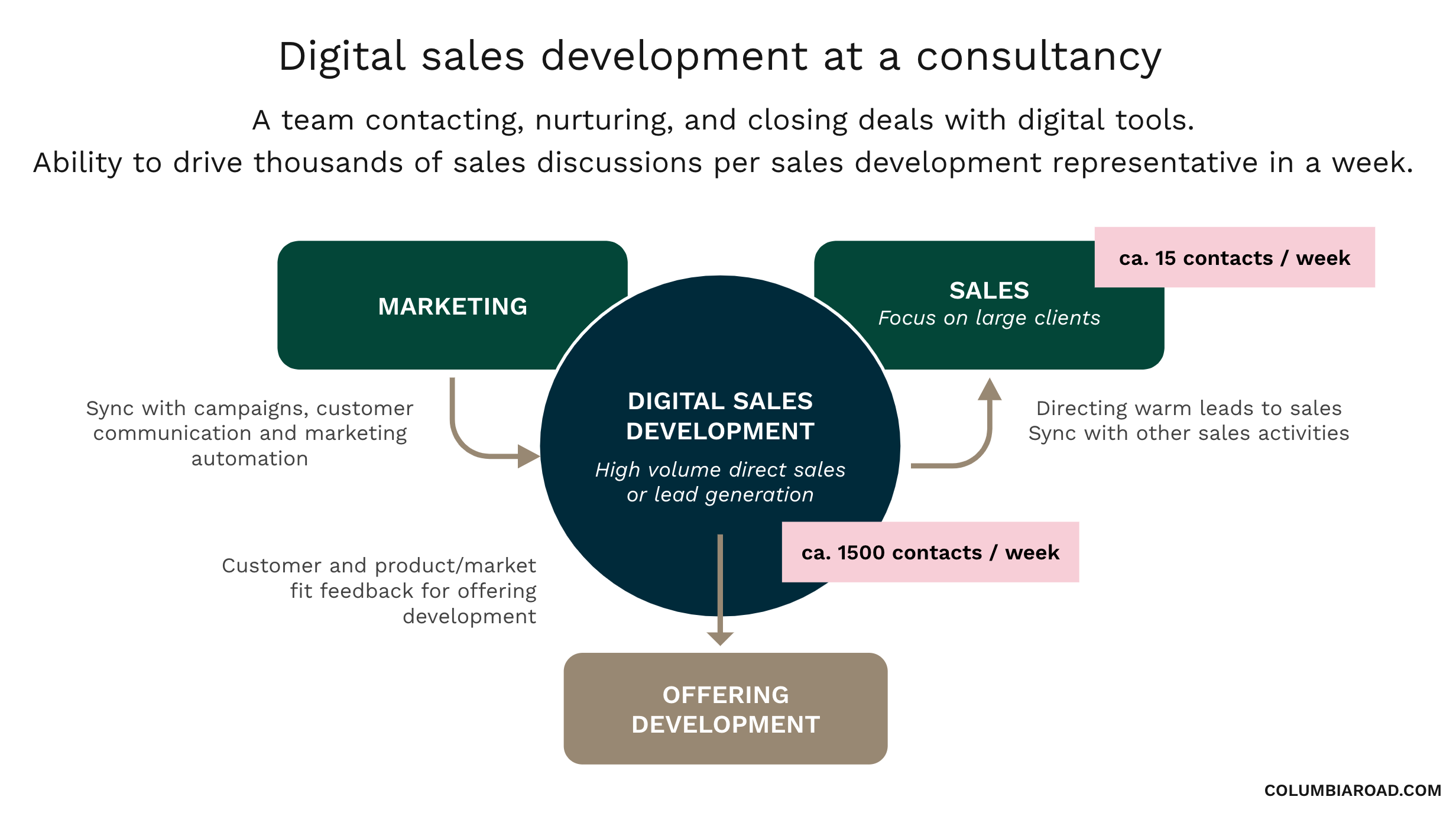 b2b-sales-development