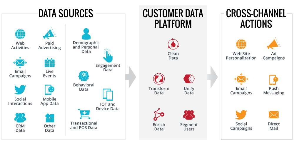 Customer Data Platform — A revenue engine or just another buzzword?