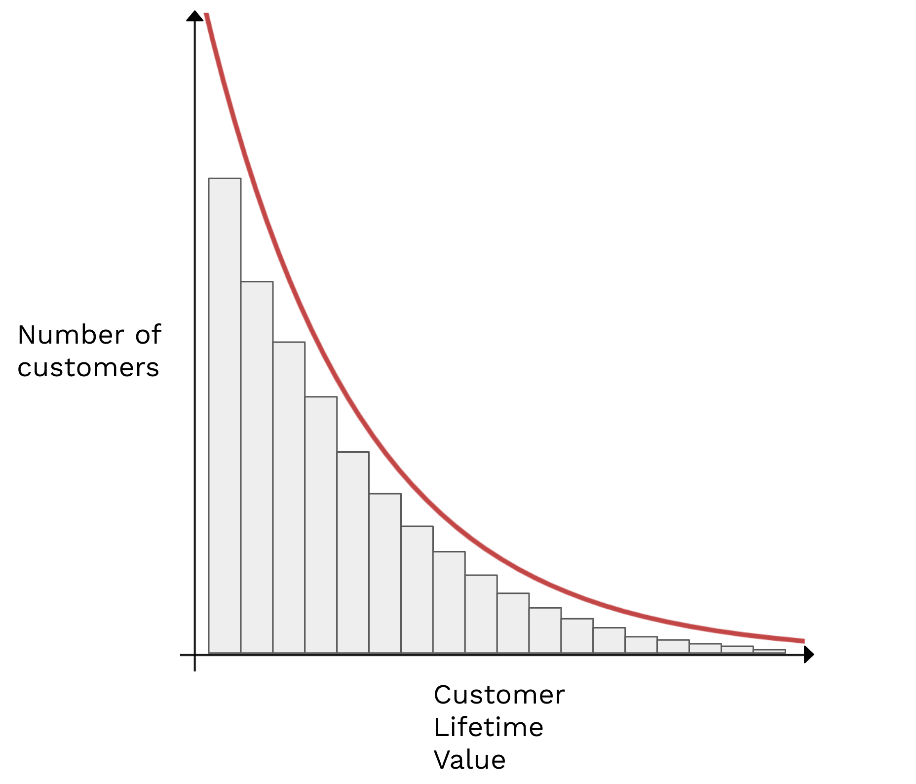 clv-graph