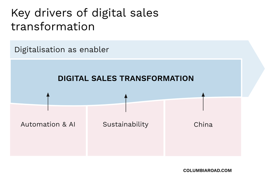 digital-sales-transformation-1
