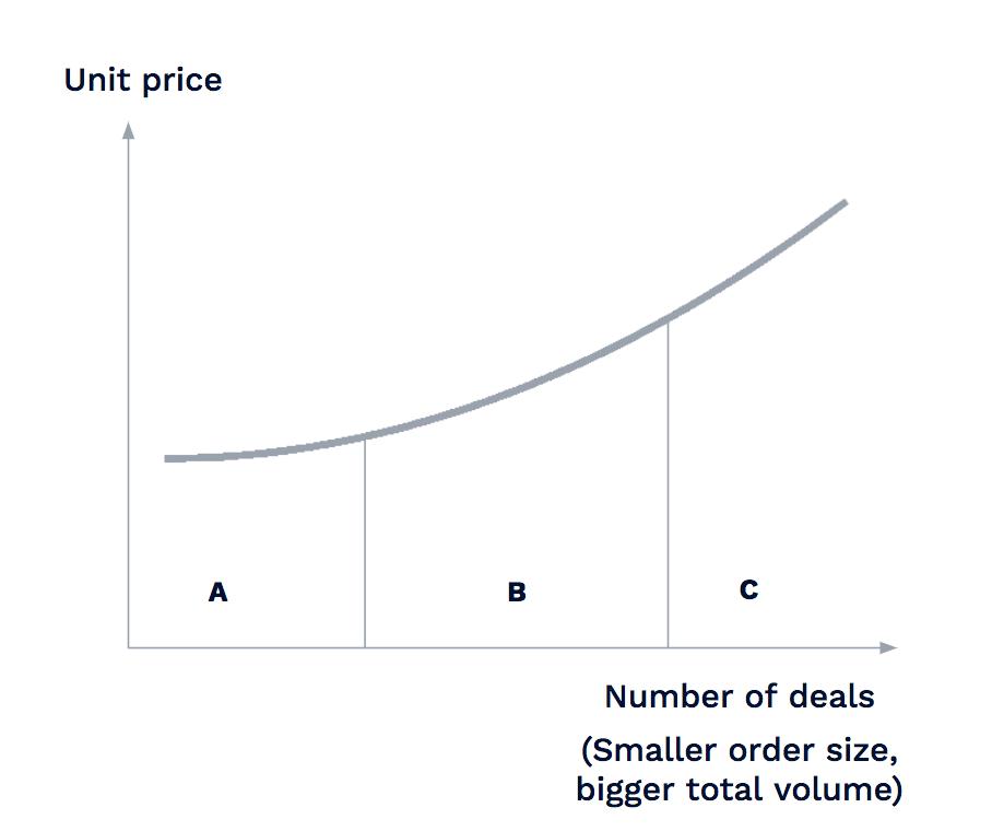 smaller-batch-distrubution-costs