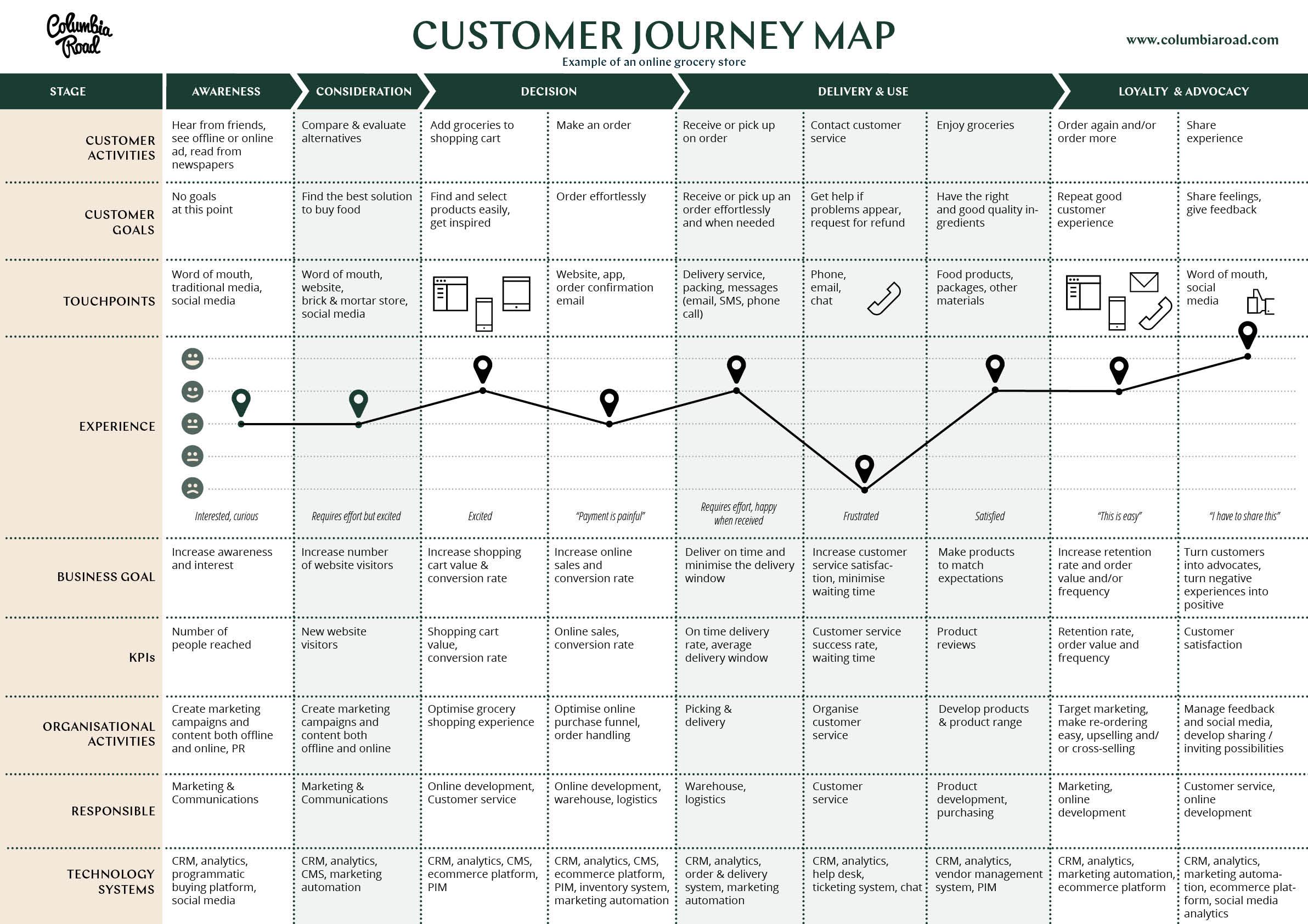 customer template