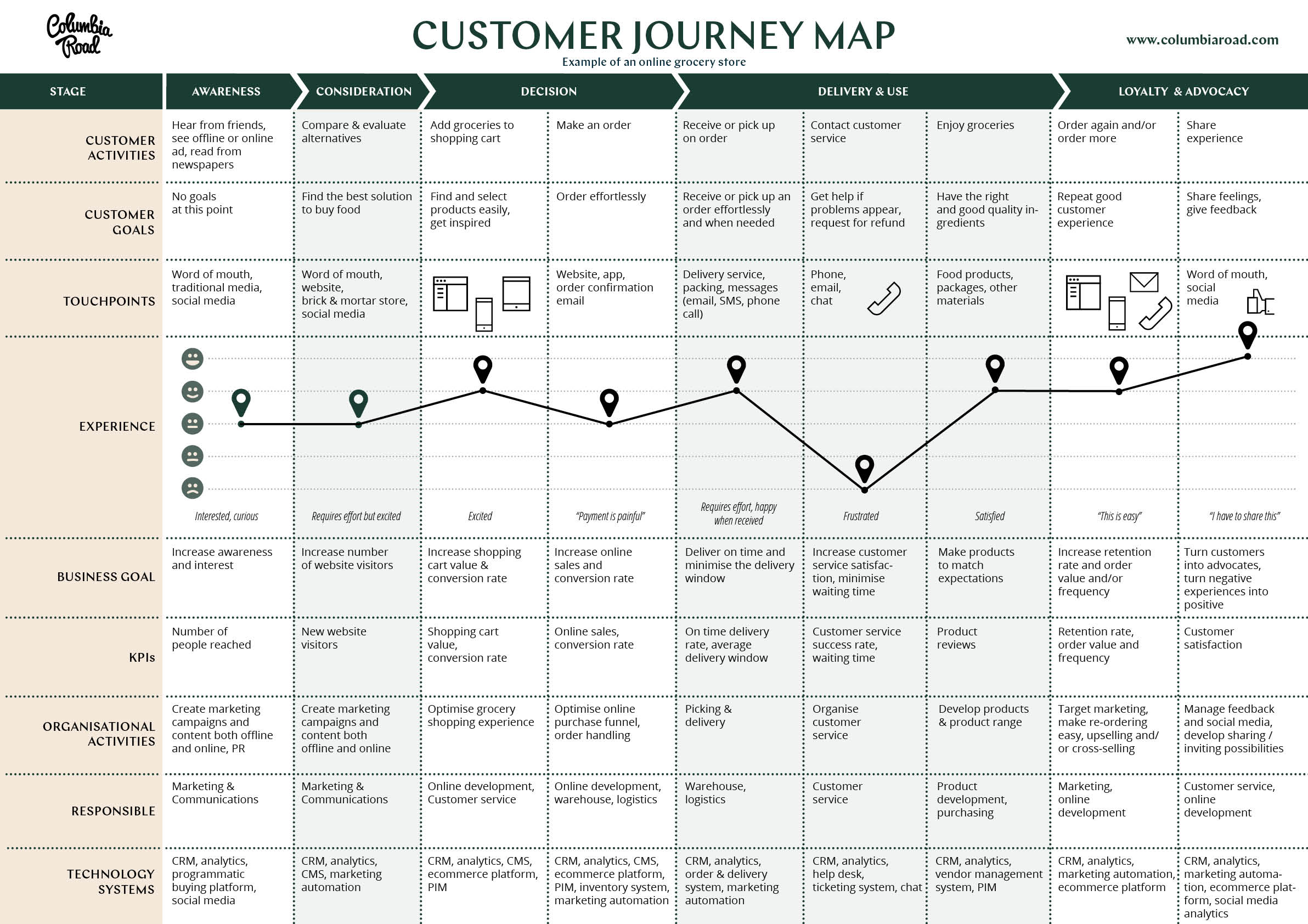 how to create a website map
