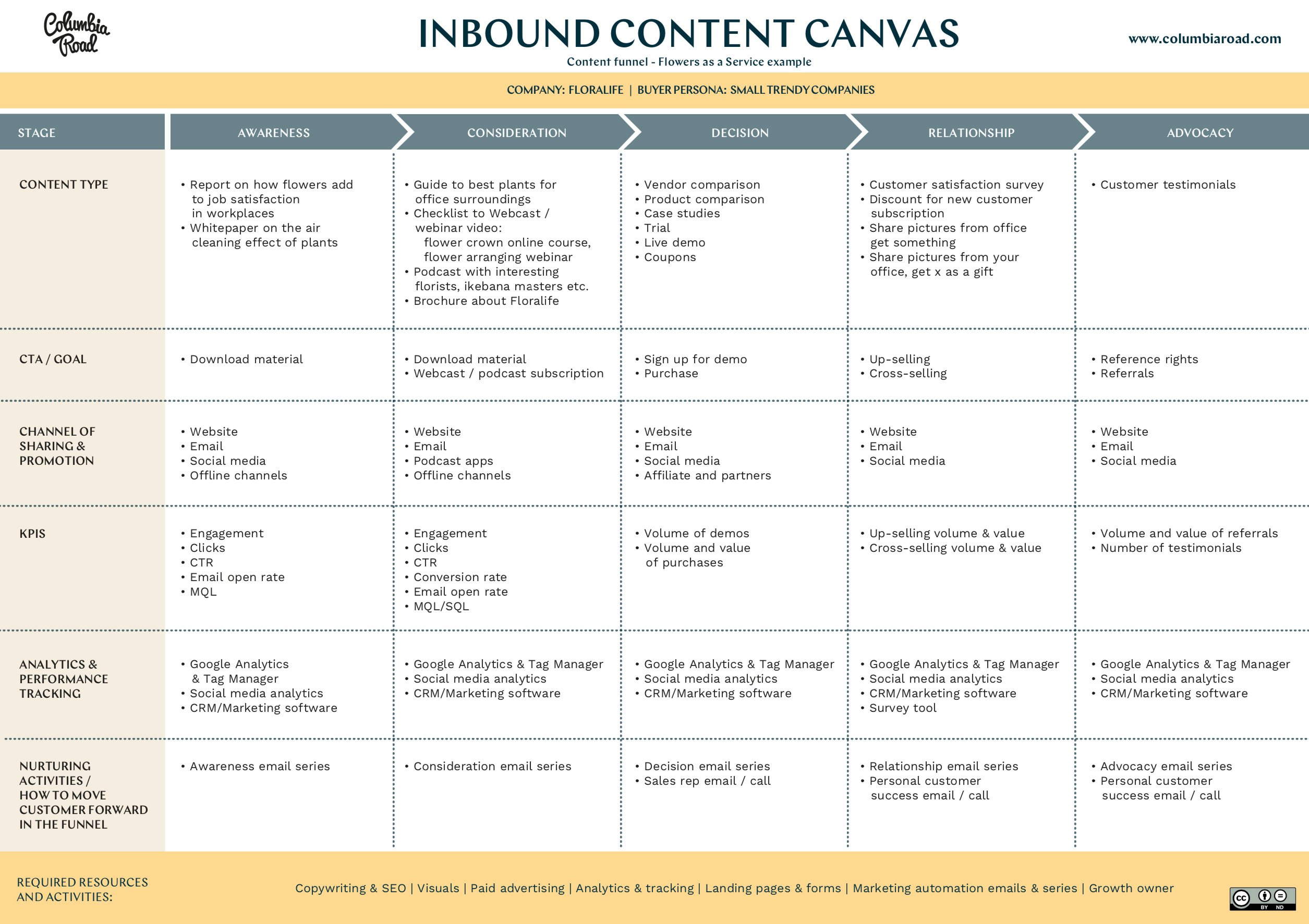 inbound-content-canvas-blog-example