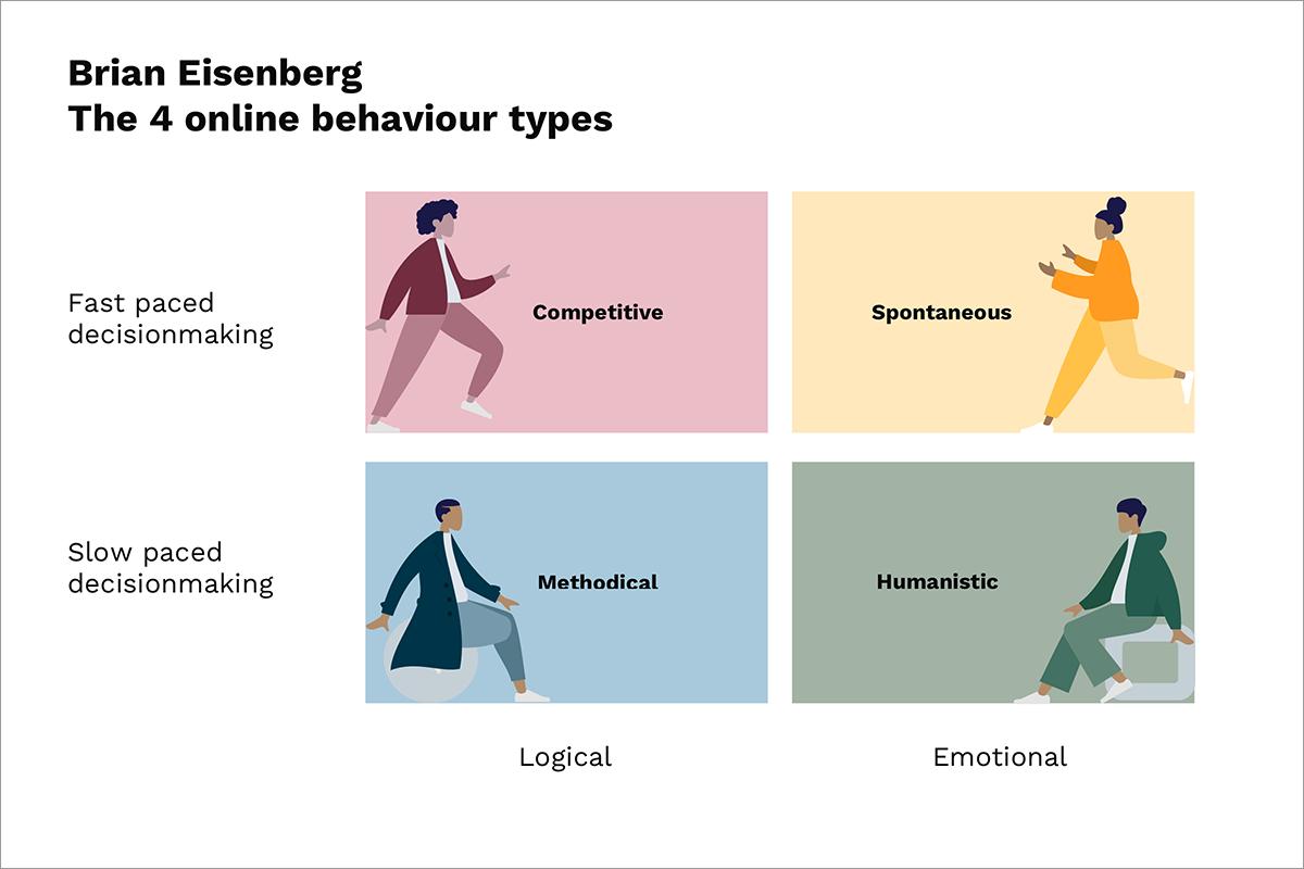 online-behaviour-types