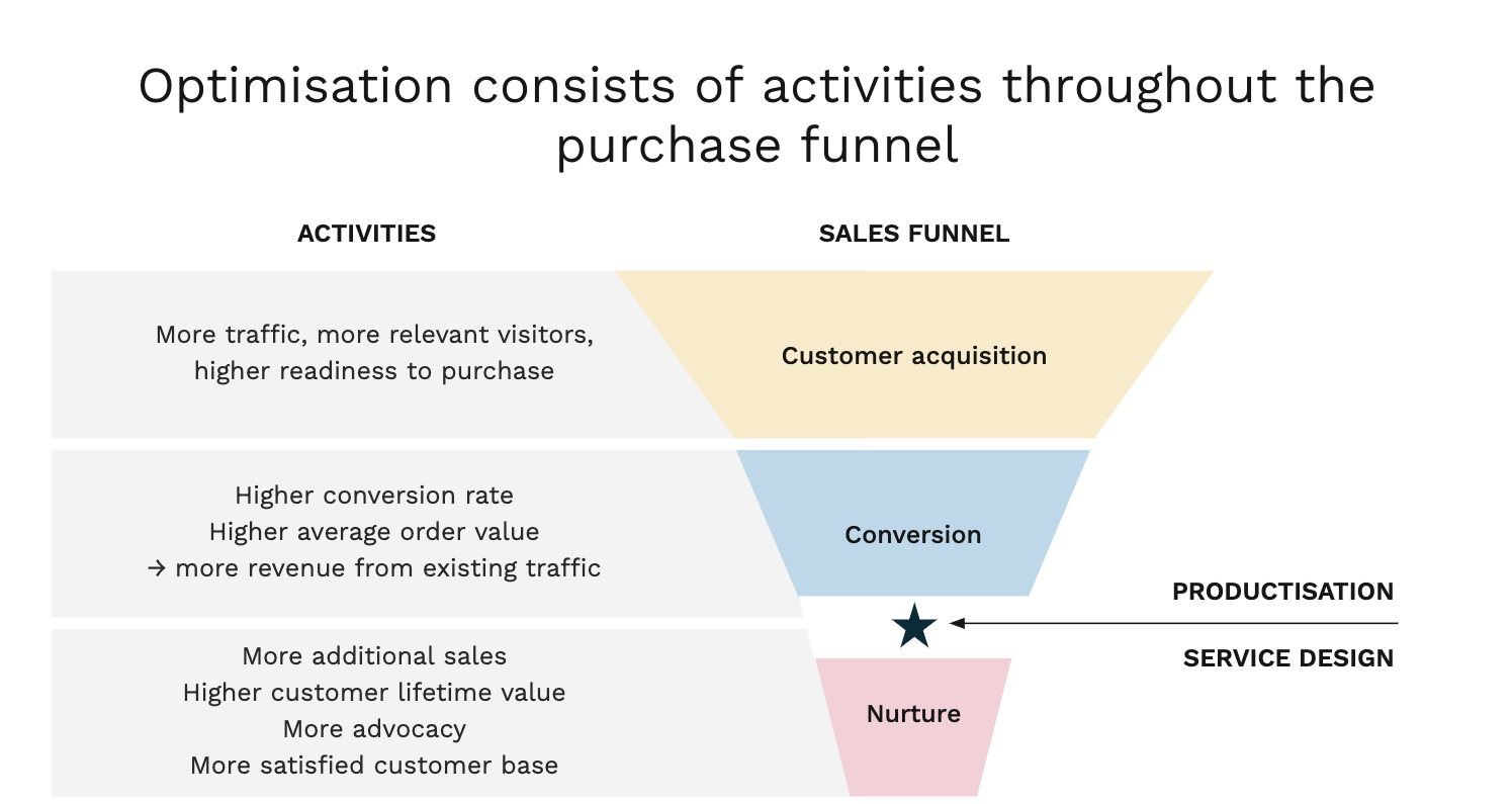 growth-ideation-purchase-funnel